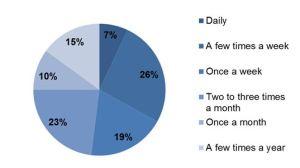 Figure 1. Annual wine consumption patterns for survey participants