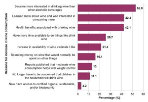 Figure 2. Reasons consumers indicated that they increased their wine consumption between the years of 2010 to 2013