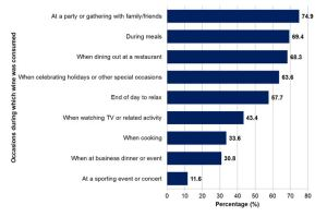 Figure 4. Occasions during which survey participants indicated that they consumed wine