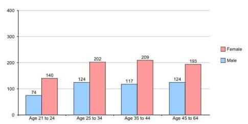 Figure 1. Age ranges of participants based on their gender