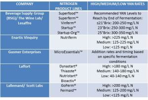 Table 1: Nitrogen Product Lines that Contribute to YAN during Fermentation and Optimal YAN Rates per Supplier Recommendations. For a complete listing of all products, please see individual supplier's catalogs or websites.  This list was made as complete as possible at the time of its publication.