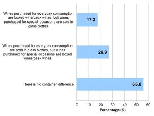 Figure 2. Difference in container preference for wine purchased for everyday consumption verse wine purchased for special occasions