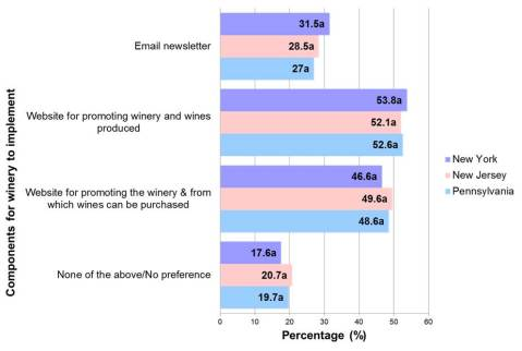 Figure 2. Components participants believed were mandatory for a winery to implement segmented by state* *Participants were allowed to select more than one response.