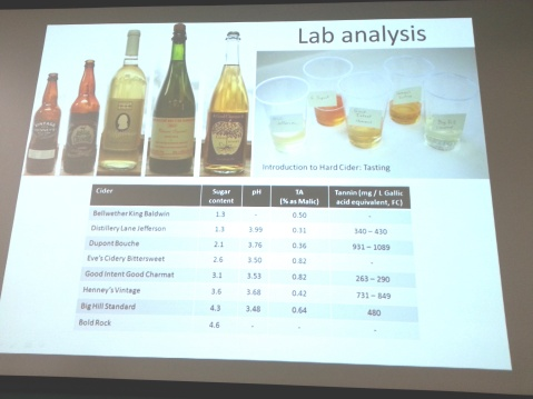 Analysis details of hard ciders tasted during the Penn State Extension Hard Cider Production 2015 workshop.