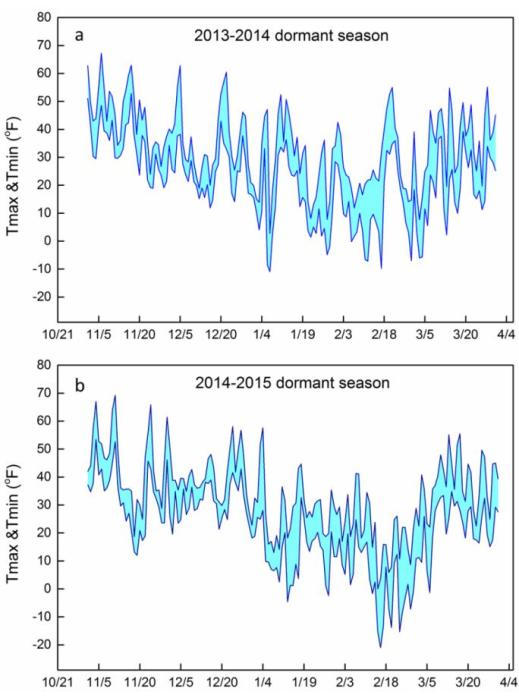 Figure 2. Daily maximum and minimum temperatures recorded at the Lake Erie Research and Extension center during the (a) 2013-2014 and (b) 2014-2015 dormant seasons.