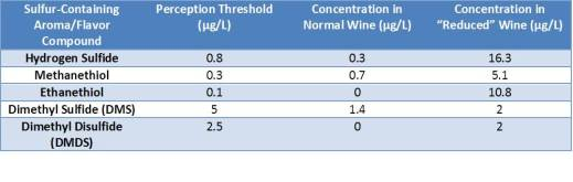 Table 1. Concentrations of aroma active sulfur-containing compounds in a normal wine versus a reduced with perception threshold concentration comparisons.  Table is adapted from of Darriet et al. 1999, which was provided during Alain Razungles' talk in July 2012.