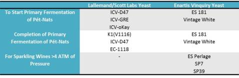 Table 1: Yeast Recommendations from Lallemand and Enartis Vinquiry for Pét-Nat Production (Note: Other suppliers may have additional yeast recommendations. Please consult your regular supplier for further suggestions.)